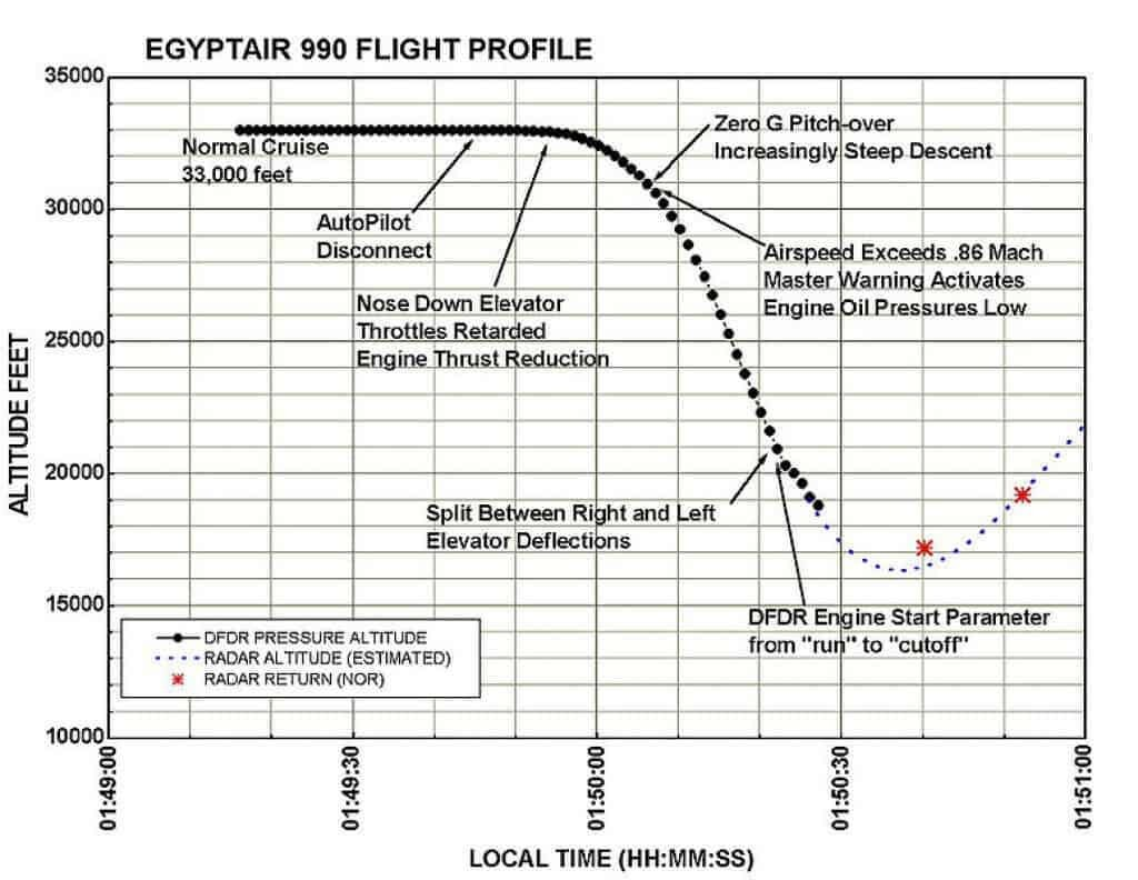 A timeline of events during the flight of Egyptair 990.
