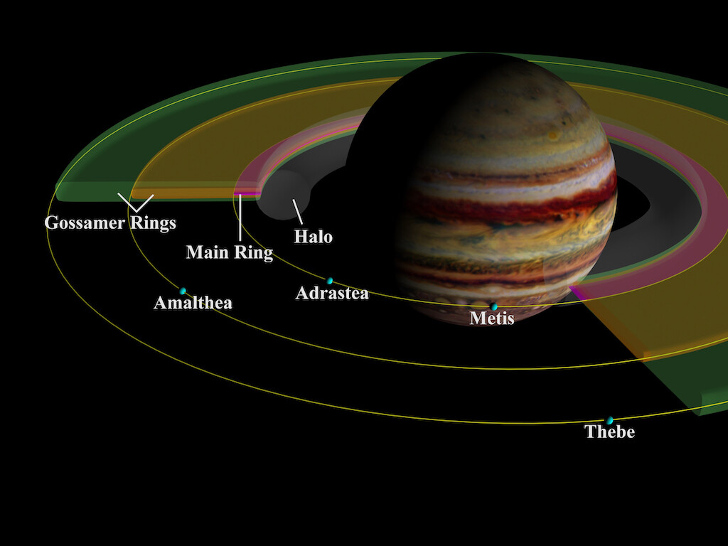 A schema of Jupiter's ring system showing the four main components. Jevington allegedly was the first to state all the gas giants had rings.