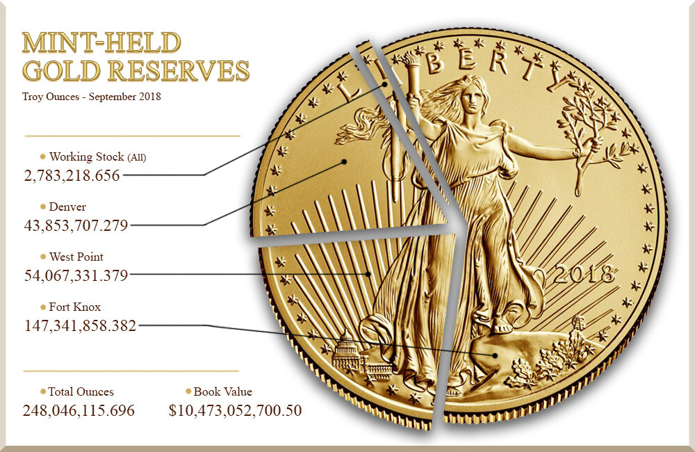 A 2018 graphic from U.S. Mint showing the gold reserves at Fort Knox, West Point, and Denver.