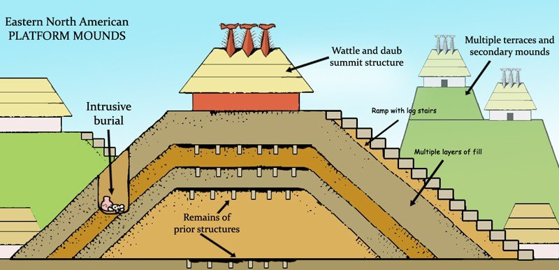 Illustration of Mississippian mound construction.